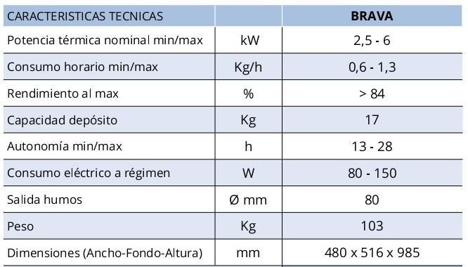 Ficha técnia Lasián Brava